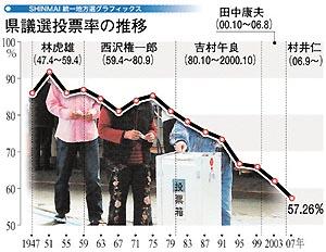 投票率「戦後最低」8回連続更新 13選挙区で低下